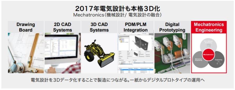 電気設計の標準化と3Dデータ化がグローバル企業の成長の鍵に_1