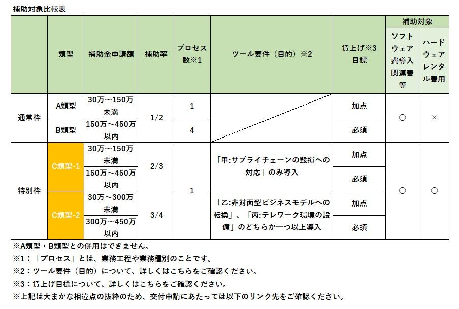 IT導入補助金_比較表.jpg