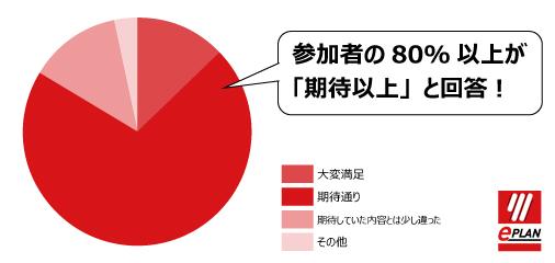 blog_オンラインセミナー円グラフ